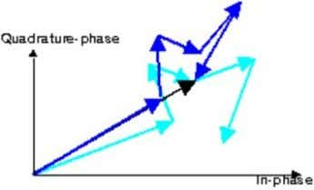 Figure: Phasor diagram of a set of scattered waves after antenna displacement (in blue) and