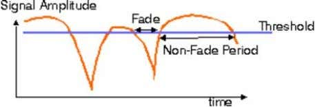 expected duration of fades and non-fade intervals. We use: Fade and non-fade duration for a sample