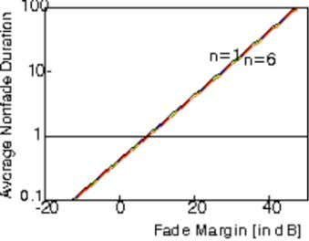Average non-fade duration in Rayleigh-fading channel versus fade margin for n = 1, 2, 3,