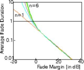 Average fade duration in Rayleigh-fading channel versus fade margin for n = 1, 2, 3,