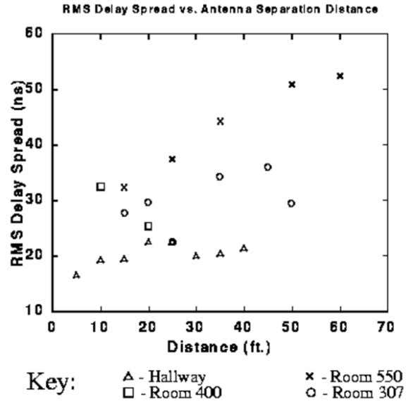 delay spreads and likewise Room 550 was the largest room. FIGURE: RMS Delay Spread vs. Antenna
