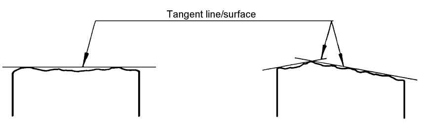 any- one of the tangent surfaces unless otherwise indicated. Fig 2 When determining the extension of