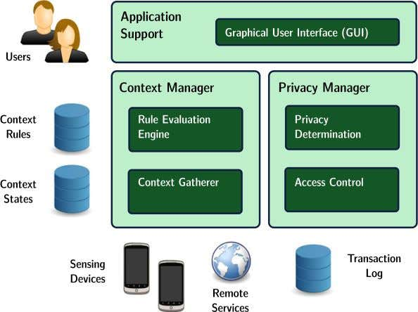 et al. / Pervasive and Mobile Computing 12 (2014) 232–243 Fig. 1. Components of a privacy