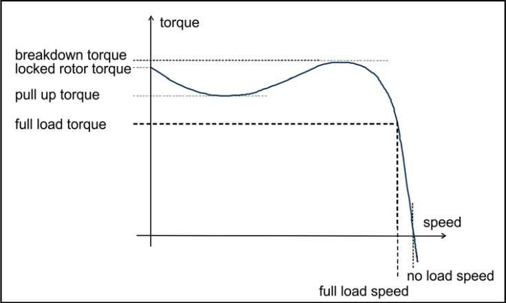 of the torque versus speed is shown in the diagram below: Figure 1-2: Typical characteristic fo