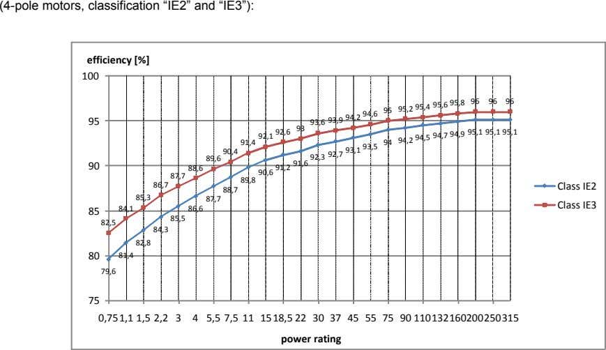 "(4-pole motors, classification ""IE2"" and ""IE3""): efficiency [%] 100 96 96 95 95,1 95,1 95,1"