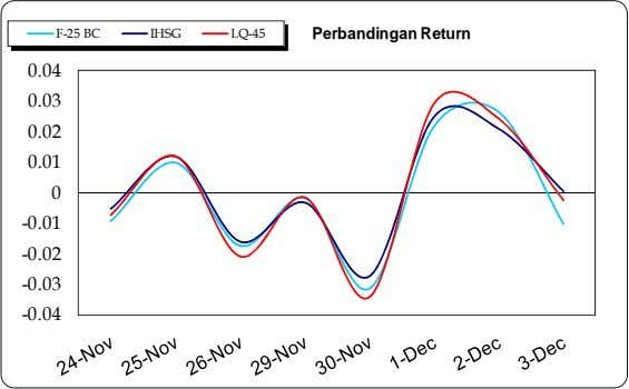 F-25 BC IHSG LQ-45 Perbandingan Return 0.04 0.03 0.02 0.01 0 -0.01 -0.02 -0.03 -0.04