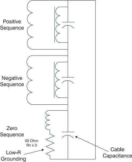 Figure 9: Sequence diagram with D-Y padmounts and Low-R grounding Figure 10 shows a feeder