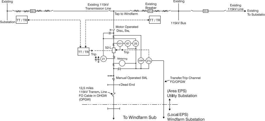 to accommodate multiple terminals effect such as infeed. Figure 13: Typical One-Line Diagram Area EPS Transmission