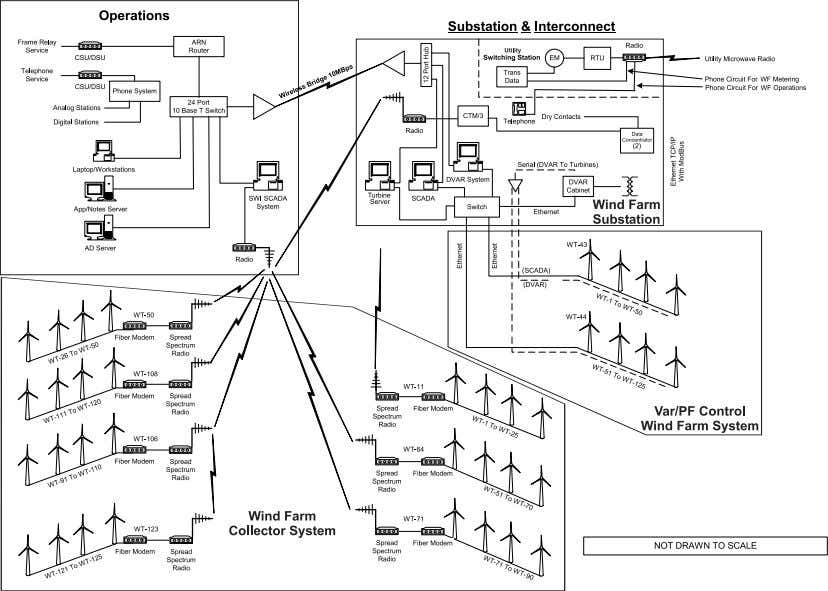 This SCADA control may be part of the substation communication design. Figure 15: Typical Command and