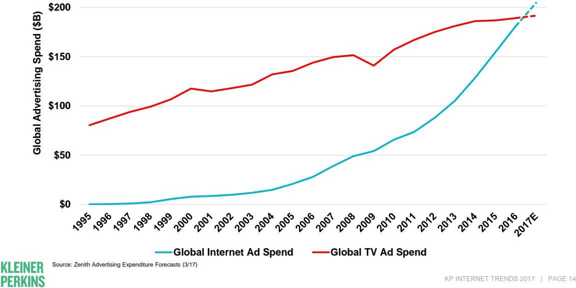 $200 $150 $100 $50 $0 Global Internet Ad Spend Global TV Ad Spend Source: Zenith