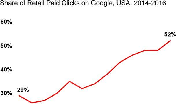Share of Retail Paid Clicks on Google, USA, 2014-2016 60% 52% 50% 40% 29% 30%