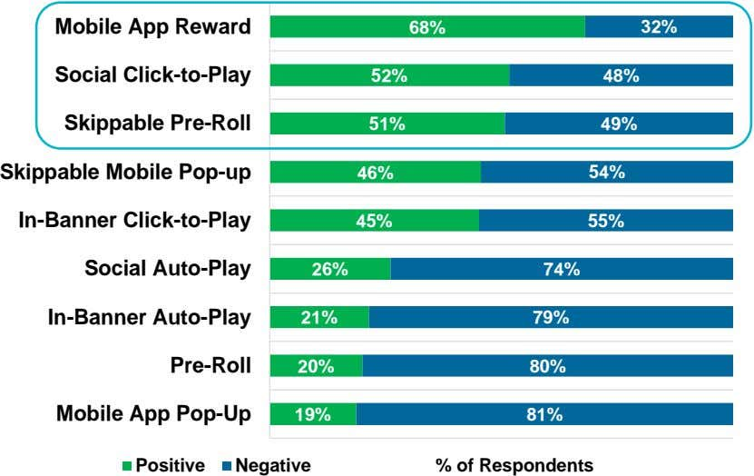 Mobile App Reward 68% 32% Social Click-to-Play 52% 48% Skippable Pre-Roll 51% 49% Skippable Mobile