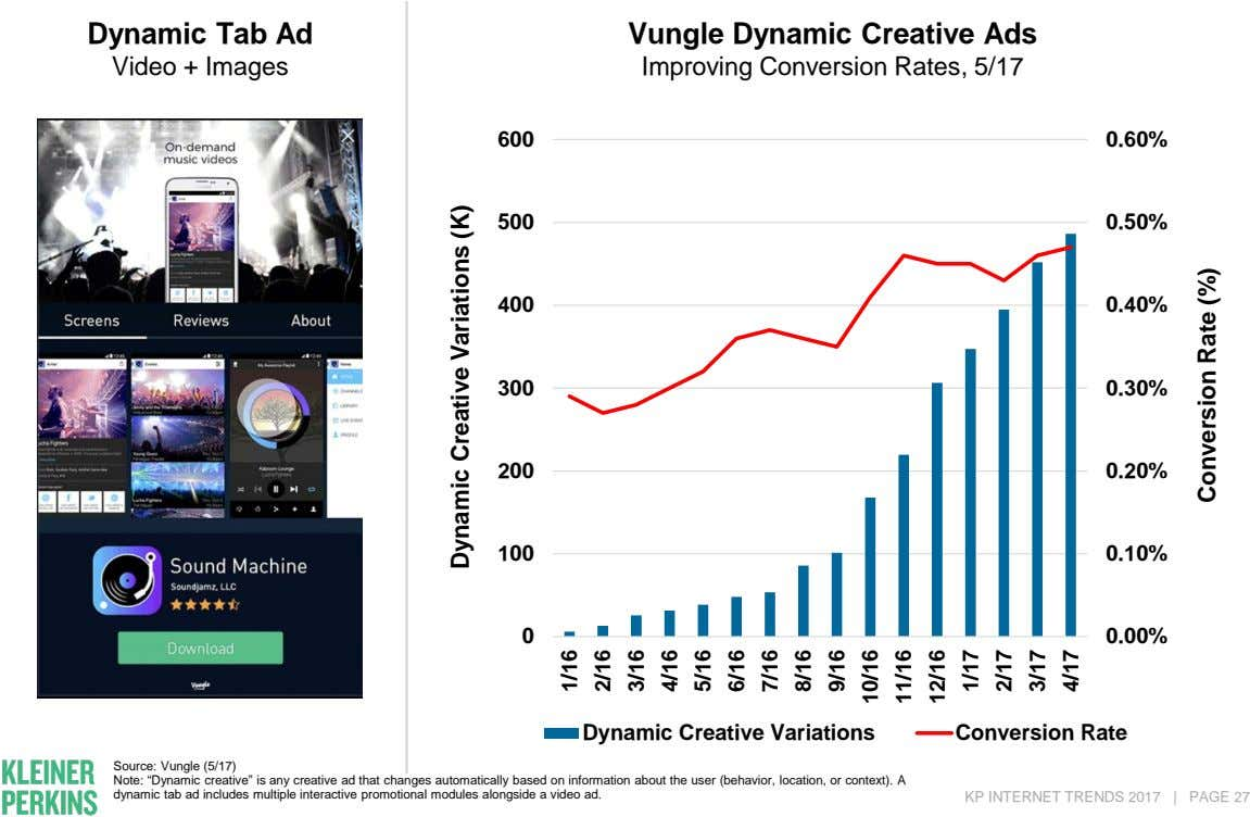 Dynamic Tab Ad Vungle Dynamic Creative Ads Video + Images Improving Conversion Rates, 5/17 600