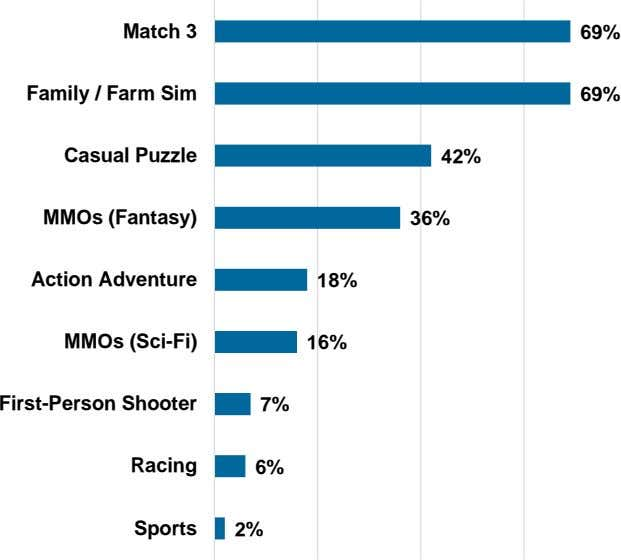 Match 3 69% Family / Farm Sim 69% Casual Puzzle 42% MMOs (Fantasy) 36% Action
