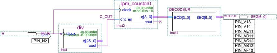 lpm_counter0 up counter clock DECODEUR modulus 10 C_OUT q[3 0] OUTPUT SEG[6 0] BCD[3 0]