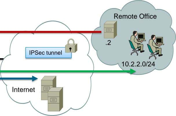 Remote Office .2 IPSec tunnel 10.2.2.0/24