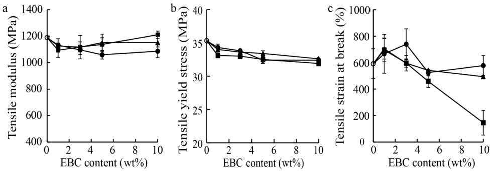 contained 1 wt% maleic anhydride-grafted PP (MAPP). The aspect ratio of the LCNFs was larger than