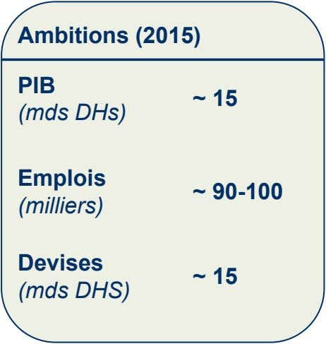 Ambitions (2015) PIB ~ 15 (mds DHs) Emplois ~ 90-100 (milliers) Devises ~ 15 (mds