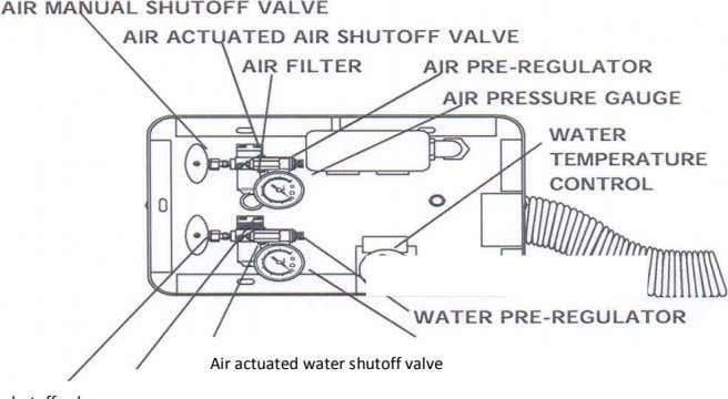 Air actuated water shutoff valve