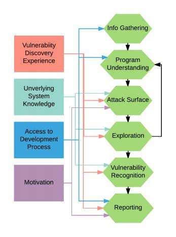 Fig. 1: Vulnerability-finding process and influencing factors. the factors which influence the execution of each
