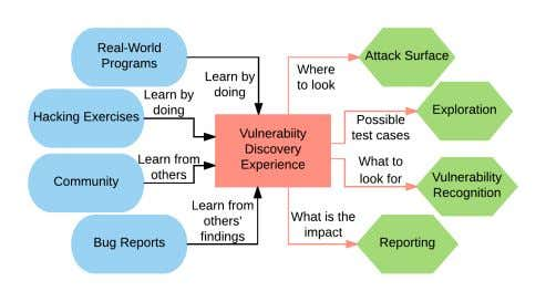 the process and the ways practitioners develop experience. Fig. 2: Vulnerability Discovery Experience Category Graph.