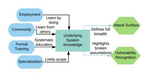 Fig. 3: Underlying System Knowledge Category Graph. B. Underlying system knowledge Almost all participants in