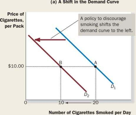 4.4: Shifts in the Demand Curve versus Movements along the Demand Curve Copyright © 2014 by