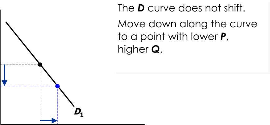 The D curve does not shift. Move down along the curve to a point with