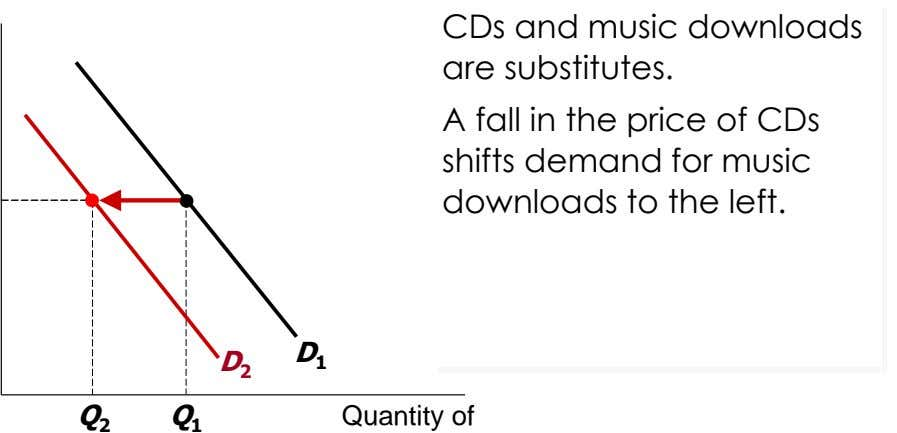 CDs and music downloads are substitutes. A fall in the price of CDs shifts demand