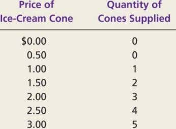 FIGURE 4.5: Ben's Supply Schedule and Supply Curve Copyright © 2014 by Nelson Education Ltd. 4-29