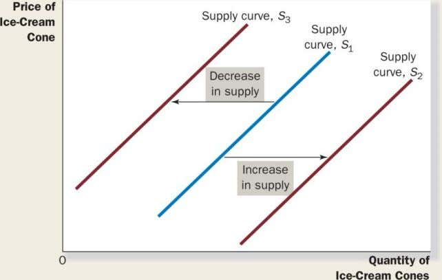 FIGURE 4.7: Shifts in the Supply Curve Copyright © 2014 by Nelson Education Ltd. 4-35