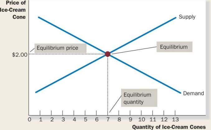 FIGURE 4.8: The Equilibrium of Supply and Demand Copyright © 2014 by Nelson Education Ltd. 4-41