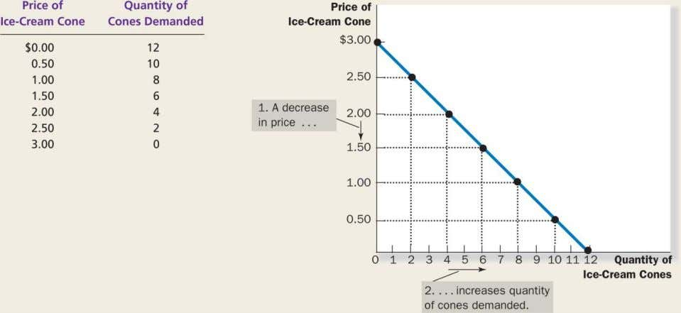 FIGURE 4.1: Catherine's Demand Schedule and Demand Curve Copyright © 2014 by Nelson Education Ltd. 4-10