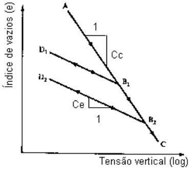 semi−log. Modificado de Atkinson & Bransby (1978). Figura 2.5 – Efeito do pré−adensamento na curva de