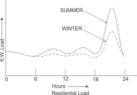 load demand in summer is a bit higher in summer compared to a similar pattern of