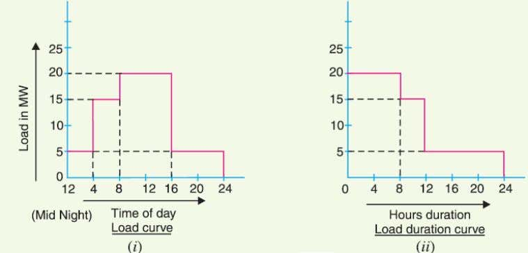duration curve and the area under the load curve are equal. The above figure ( i