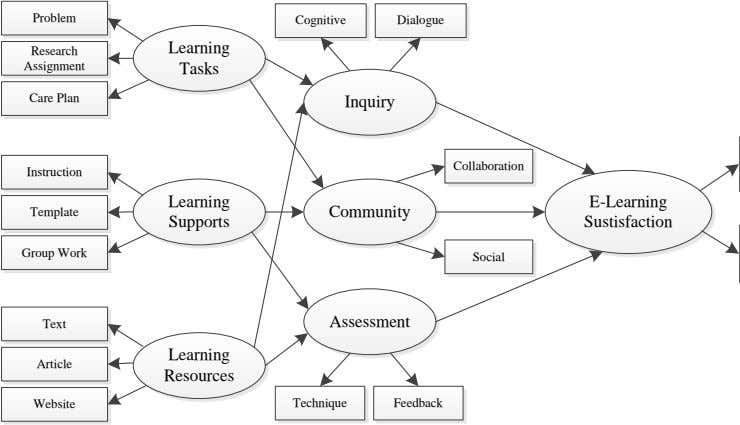 Problem Cognitive Dialogue Learning Research Assignment Tasks Care Plan Inquiry Collaboration Instruction