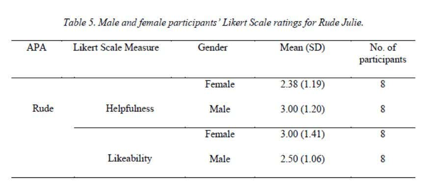 This is supported by Table 5, which shows that male and female ratings for rude Julie