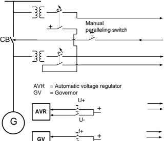 Manual + paralleling switch CB AVR = Automatic voltage regulator GV = Governor U+ +