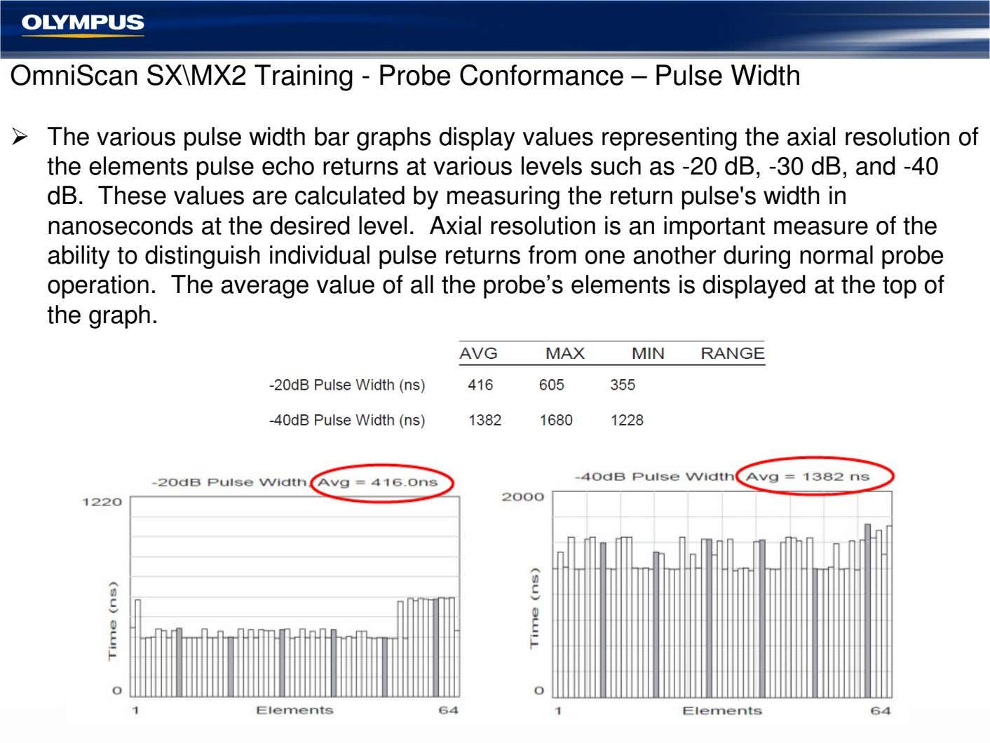 OmniScan SX\MX2 Training - Probe Conformance – Pulse Width The various pulse width bar graphs
