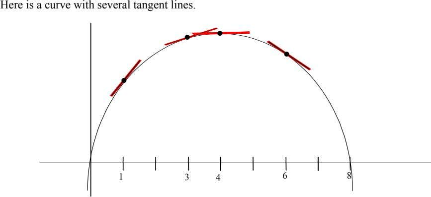 Here is a curve with several tangent lines. • • • • 1 3 6