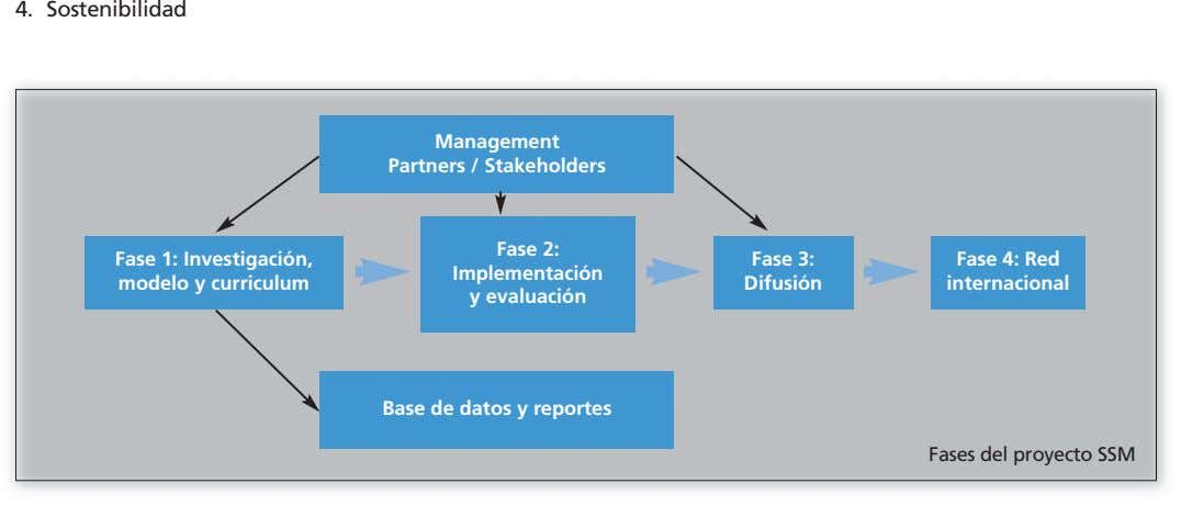 4. Sostenibilidad Management Partners / Stakeholders Fase 2: Fase 1: Investigación, modelo y curriculum Fase 3: