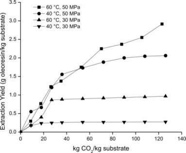 Figure 1. Cumulative extraction curves in screening experiments show that extraction temperature and pressure improve SC