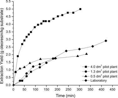 Figure 2. Kinetics of the SCFE of tomato pellets at 60 °C and 50 MPa. Comparison