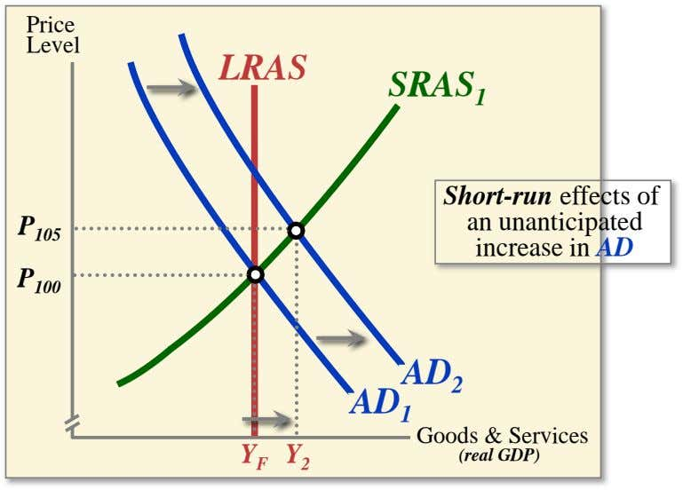 Price Level LRAS SRAS 1 P 105 Short-run effects of an unanticipated increase in AD P