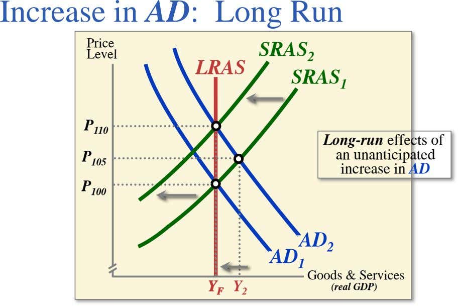 Increase in AD: Long Run Price Level 2 LRAS SRAS SRAS 1 P 110 Long-run effects