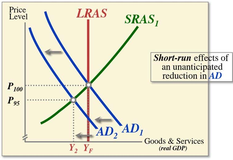 Price LRAS Level SRAS 1 Short-run effects of an unanticipated reduction in AD P 100 P