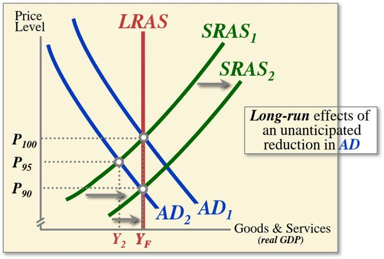 Price LRAS Level SRAS 1 SRAS 2 Long-run effects of an unanticipated P 100 reduction in