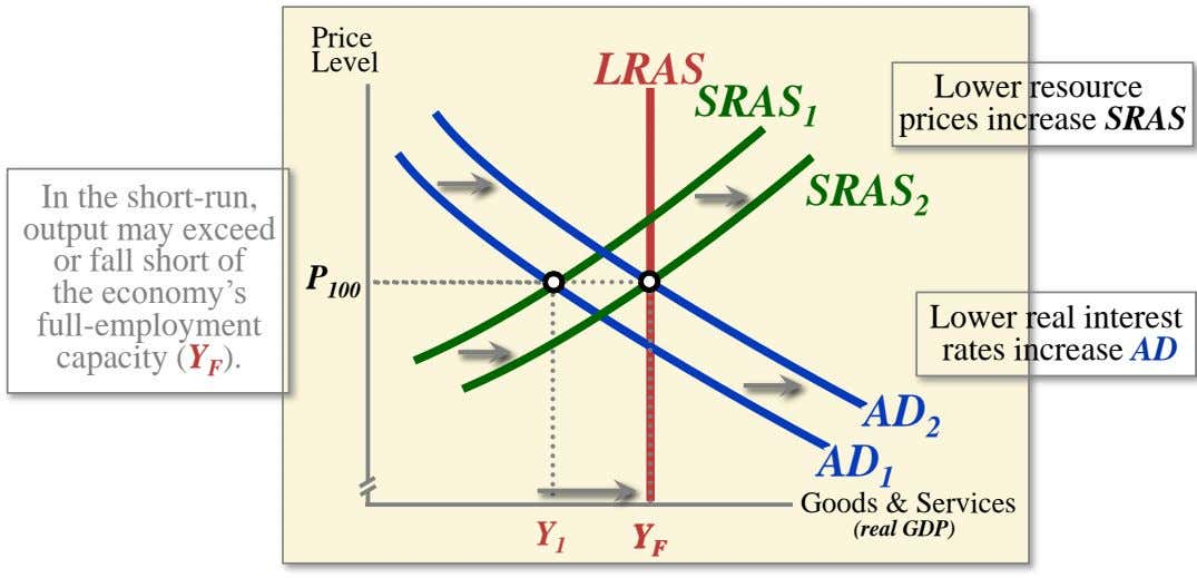 Price Level LRAS SRAS 1 Lower resource prices increase SRAS SRAS 2 In the short-run, output