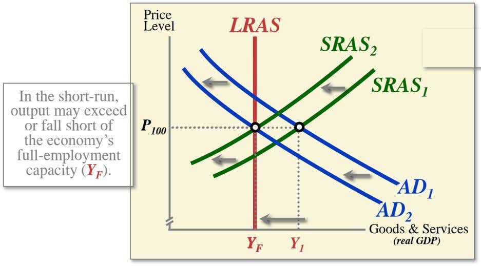 Price Level LRAS SRAS 2 SRAS 1 In the short-run, output may exceed or fall short